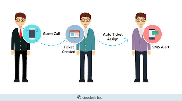 Geedesk Automatic Guest Call Assignment