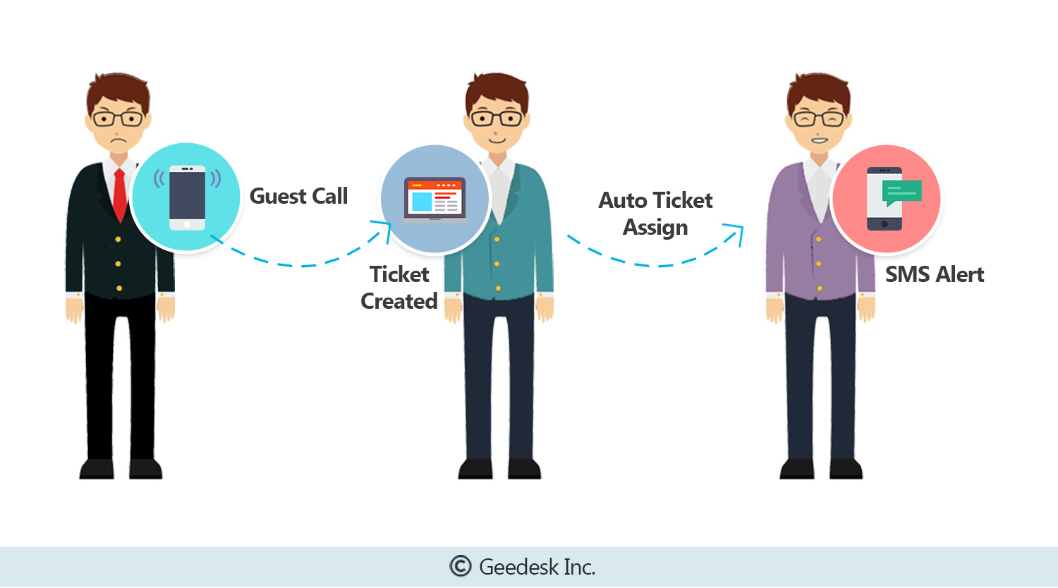 automatic ticket assignment in geedesk